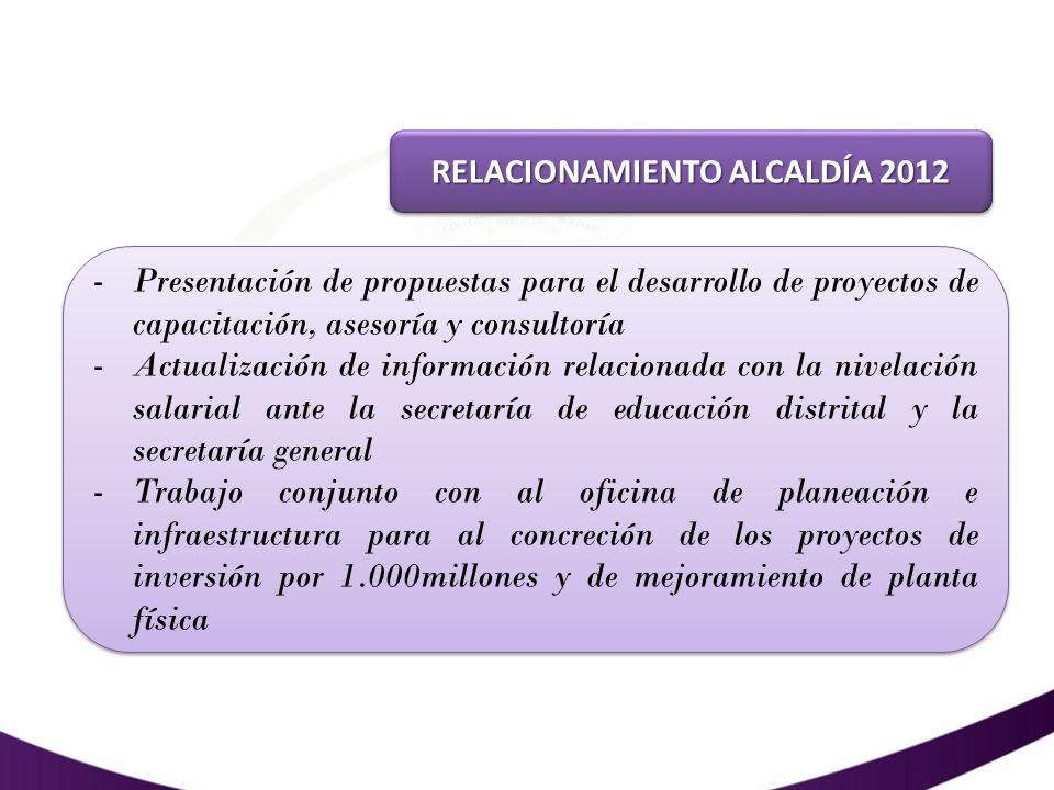 RELACIONAMIENTO ALCALDÍA 2012