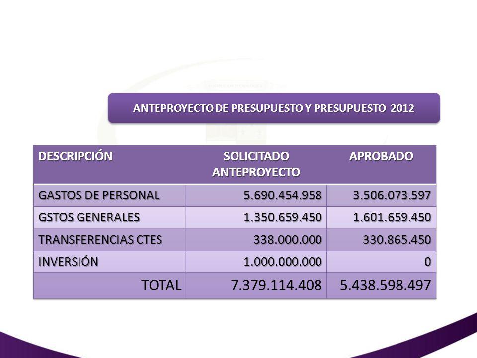 ANTEPROYECTO DE PRESUPUESTO Y PRESUPUESTO 2012 SOLICITADO ANTEPROYECTO