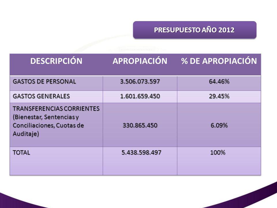 DESCRIPCIÓN APROPIACIÓN % DE APROPIACIÓN