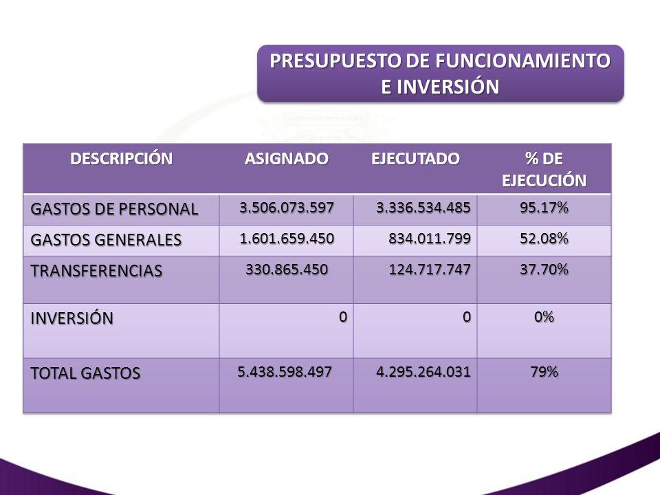 PRESUPUESTO DE FUNCIONAMIENTO E INVERSIÓN