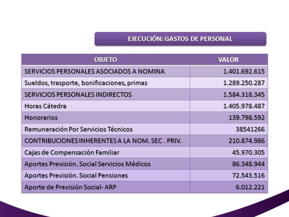 EJECUCIÓN: GASTOS DE PERSONAL