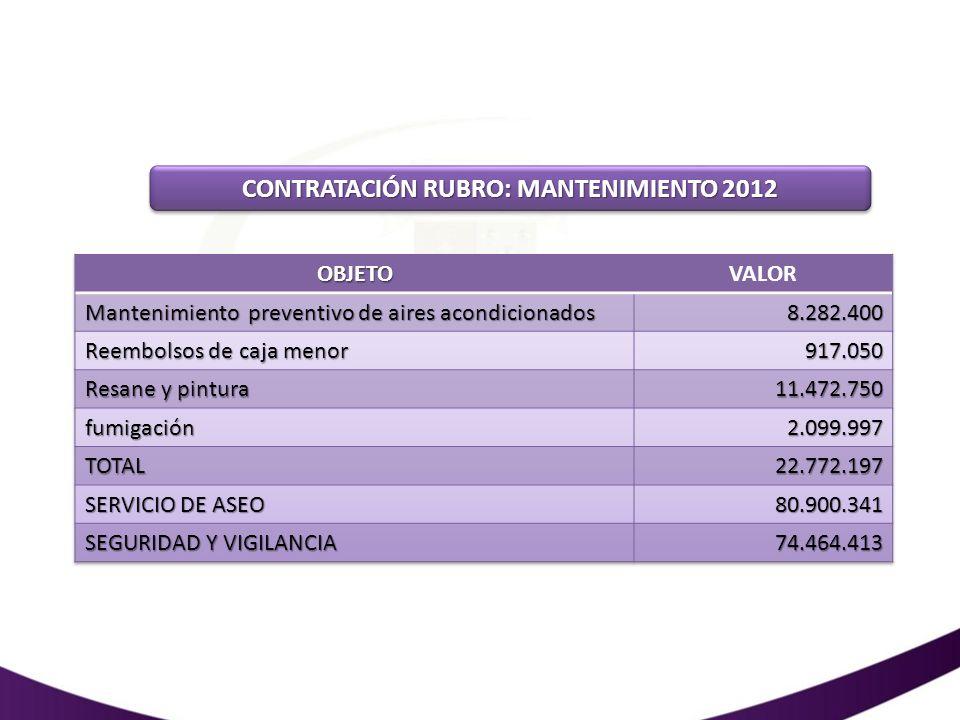 CONTRATACIÓN RUBRO: MANTENIMIENTO 2012