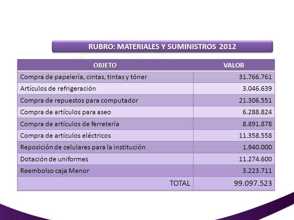 RUBRO: MATERIALES Y SUMINISTROS 2012
