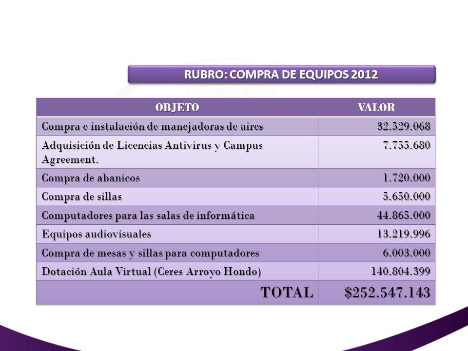 RUBRO: COMPRA DE EQUIPOS 2012