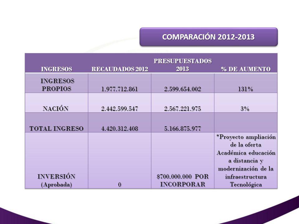 COMPARACIÓN 2012-2013 INGRESOS RECAUDADOS 2012 PRESUPUESTADOS 2013