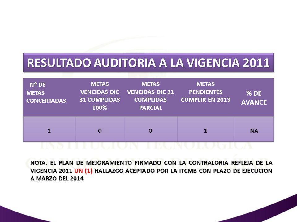 RESULTADO AUDITORIA A LA VIGENCIA 2011