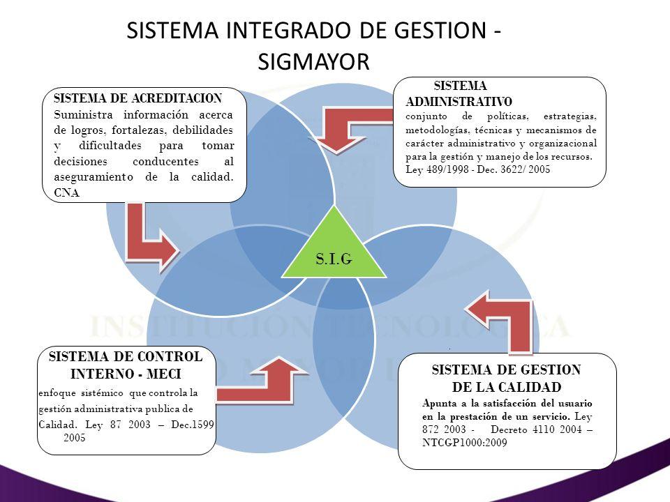 SISTEMA DE CONTROL INTERNO - MECI SISTEMA DE GESTION DE LA CALIDAD
