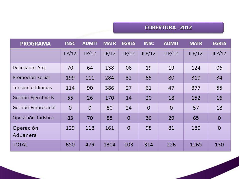COBERTURA - 2012 PROGRAMA. INSC. ADMIT. MATR. EGRES. I P/12. II P/12. Delineante Arq. 70. 64.