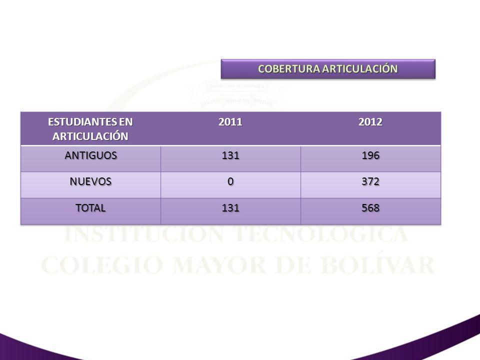 COBERTURA ARTICULACIÓN ESTUDIANTES EN ARTICULACIÓN