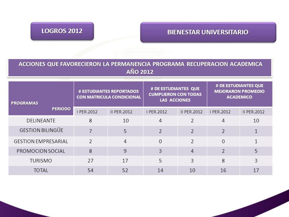 LOGROS 2012 BIENESTAR UNIVERSITARIO