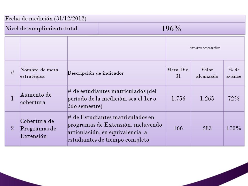 196% Fecha de medición (31/12/2012) Nivel de cumplimiento total # 1