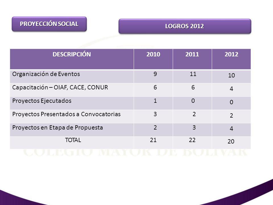 PROYECCIÓN SOCIAL LOGROS 2012. DESCRIPCIÓN. 2010. 2011. 2012. Organización de Eventos. 9. 11.