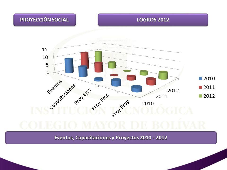 Eventos, Capacitaciones y Proyectos 2010 - 2012