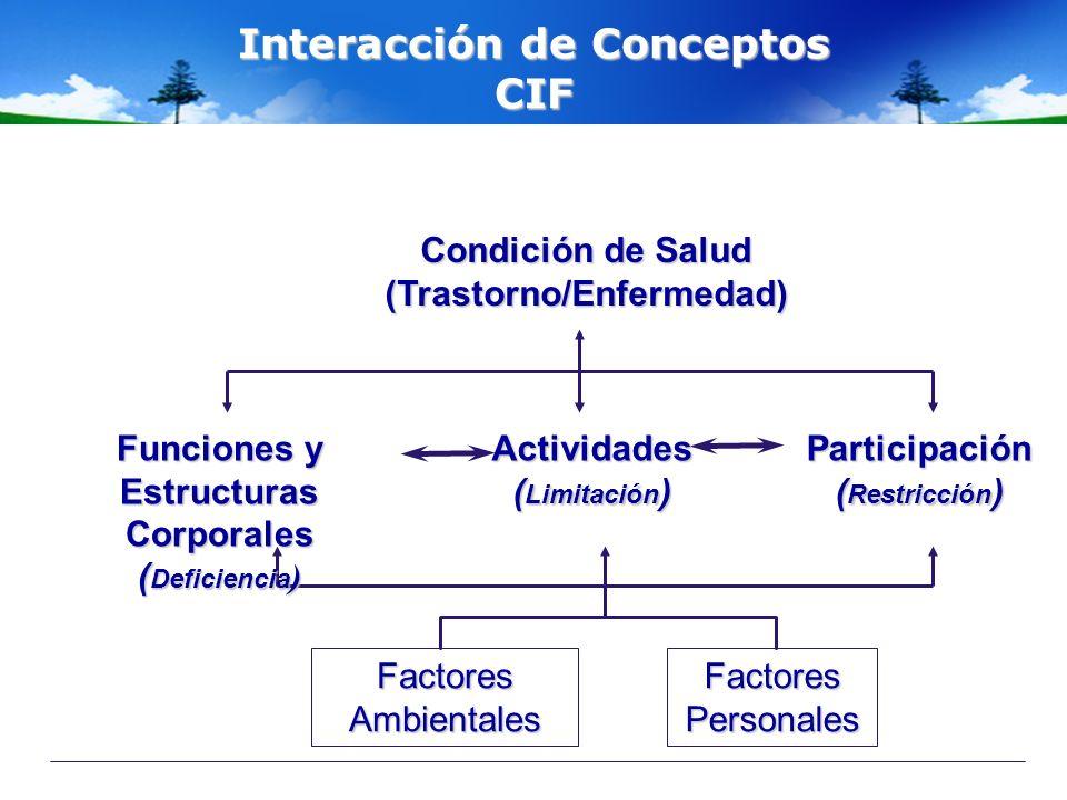 Interacción de Conceptos Condición de Salud (Trastorno/Enfermedad)