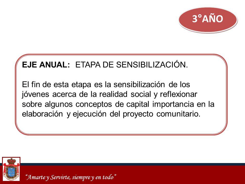 3°AÑO EJE ANUAL: ETAPA DE SENSIBILIZACIÓN.