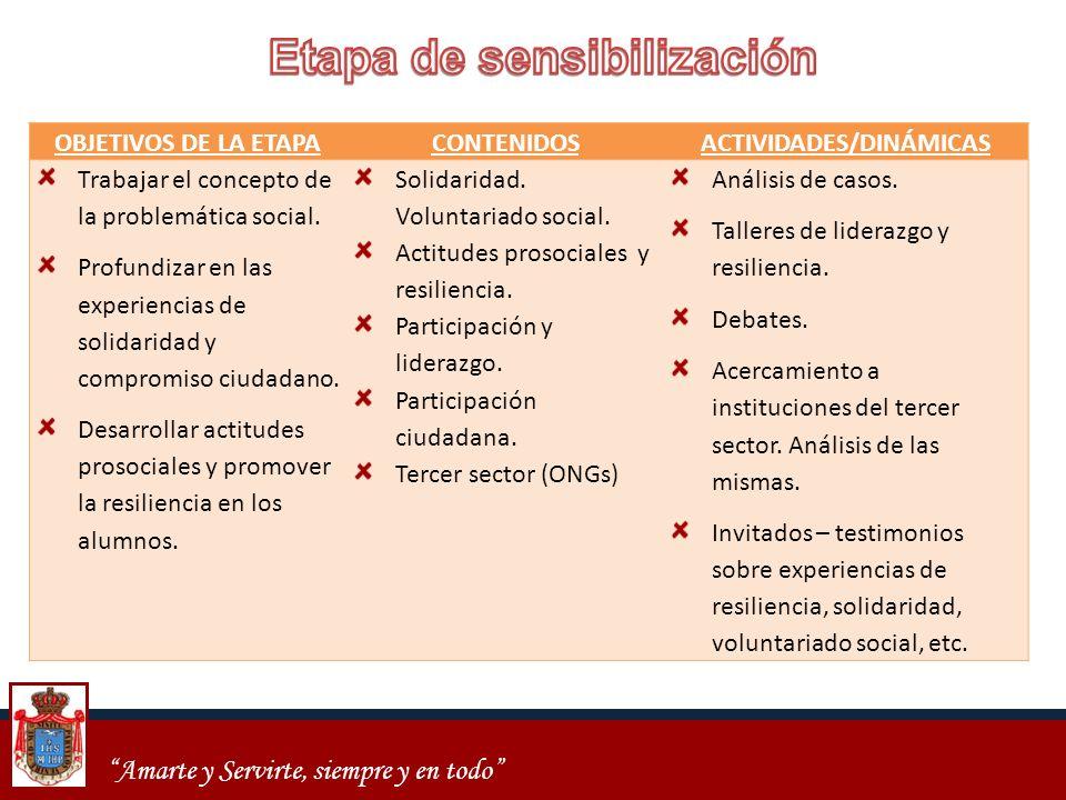Etapa de sensibilización ACTIVIDADES/DINÁMICAS