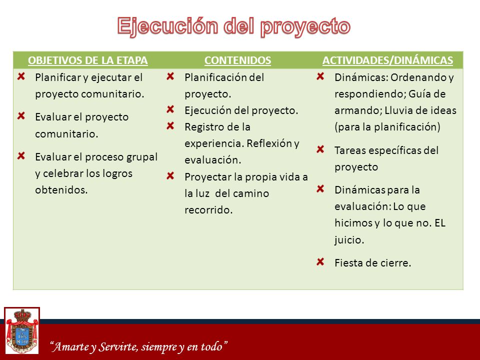 Ejecución del proyecto ACTIVIDADES/DINÁMICAS