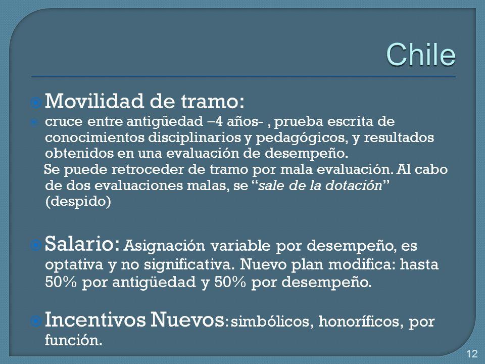 Chile Movilidad de tramo:
