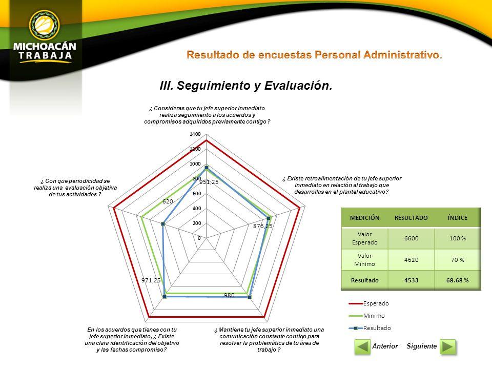 III. Seguimiento y Evaluación.