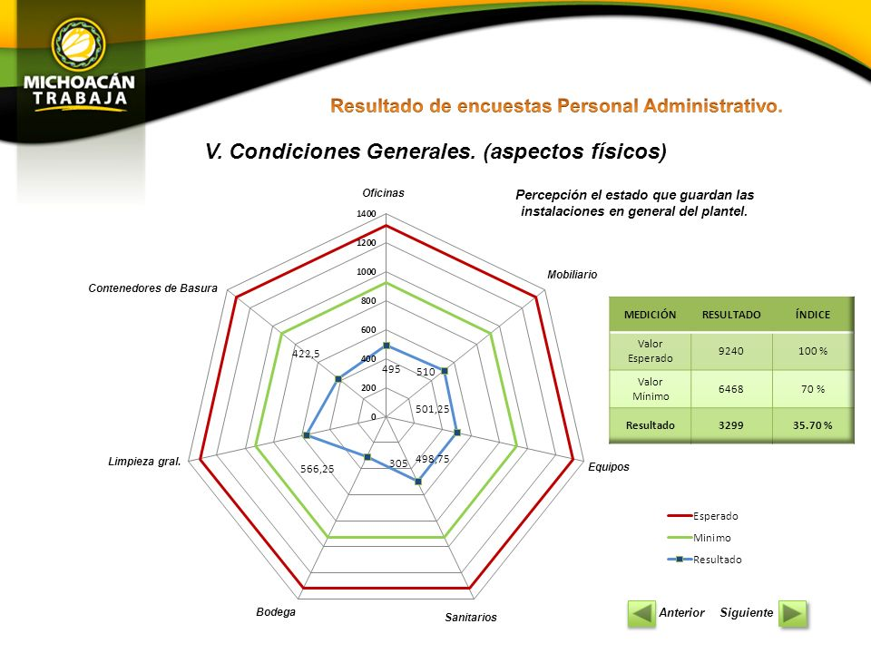 V. Condiciones Generales. (aspectos físicos)