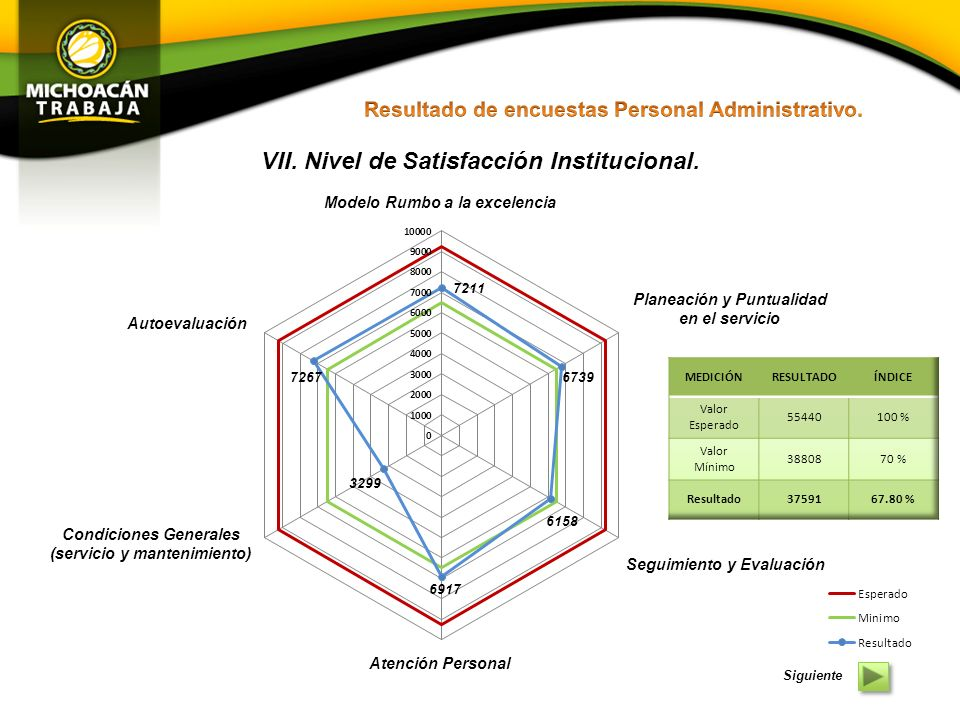 VII. Nivel de Satisfacción Institucional.