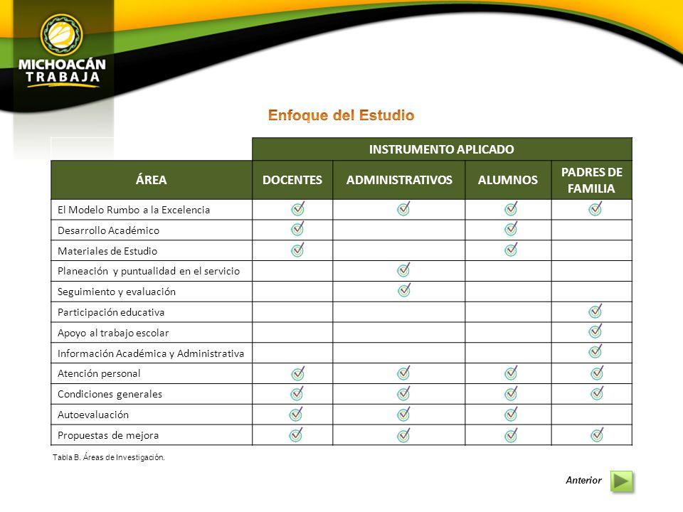 Enfoque del Estudio INSTRUMENTO APLICADO ÁREA DOCENTES ADMINISTRATIVOS