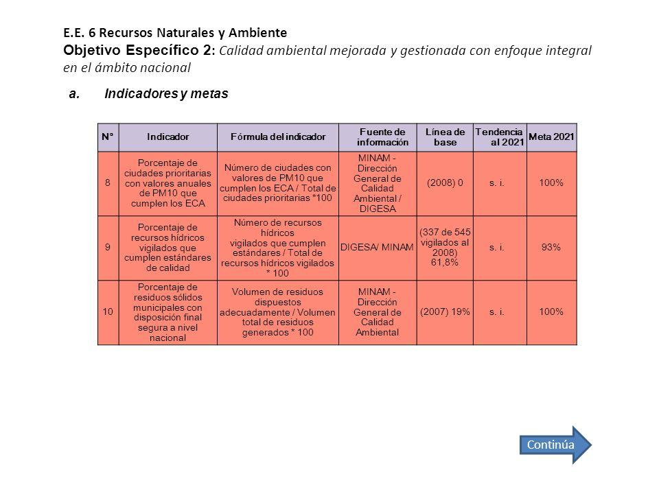 E.E. 6 Recursos Naturales y Ambiente Objetivo Específico 2: Calidad ambiental mejorada y gestionada con enfoque integral en el ámbito nacional