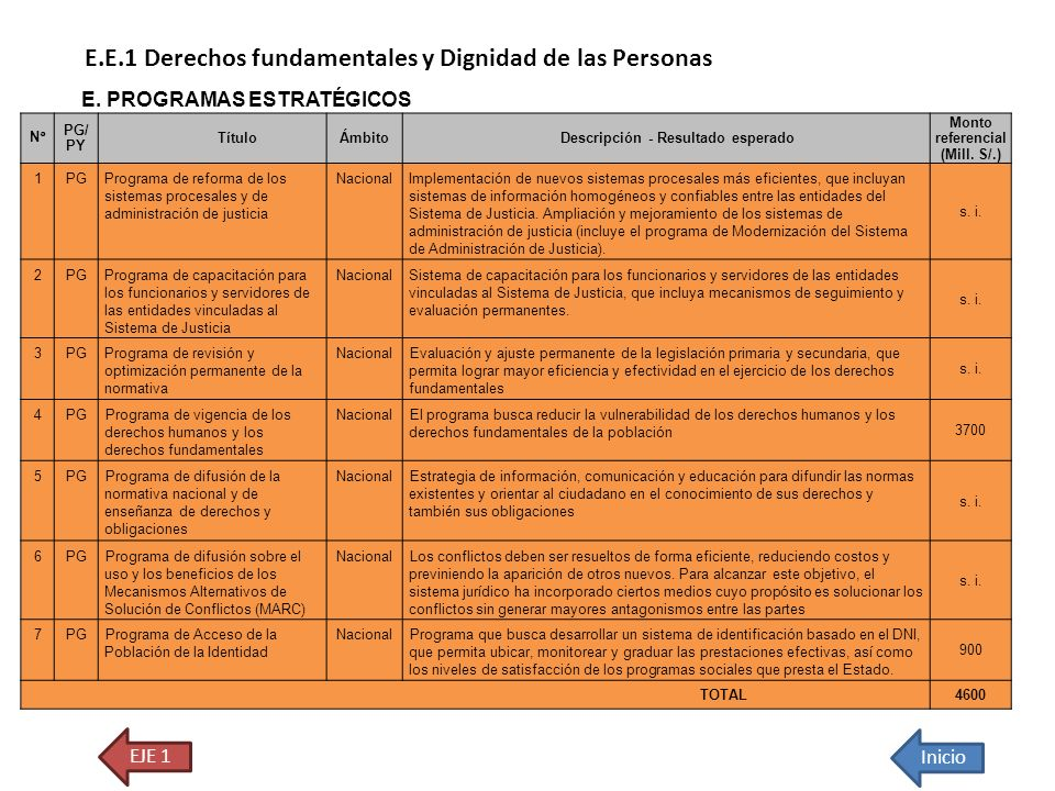 E.E.1 Derechos fundamentales y Dignidad de las Personas