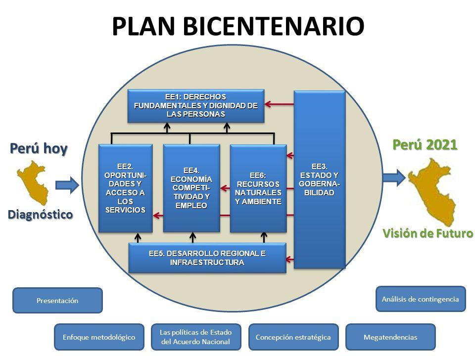 PLAN BICENTENARIO Perú 2021 Perú hoy Diagnóstico Visión de Futuro