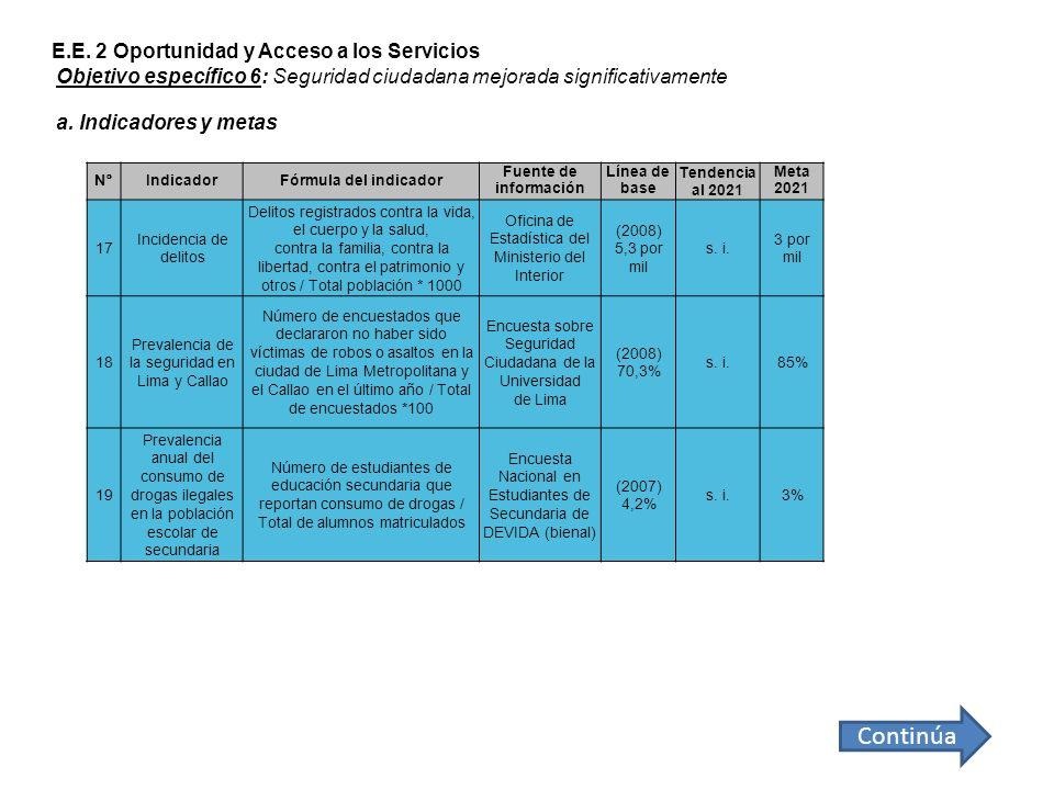 Continúa E.E. 2 Oportunidad y Acceso a los Servicios
