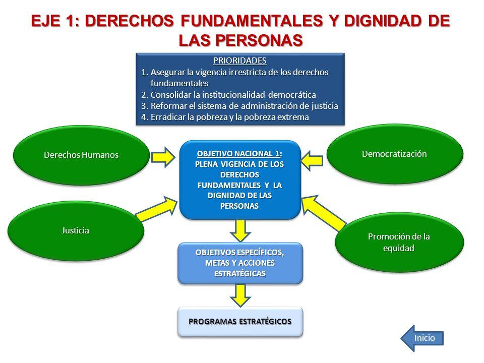 EJE 1: DERECHOS FUNDAMENTALES Y DIGNIDAD DE LAS PERSONAS