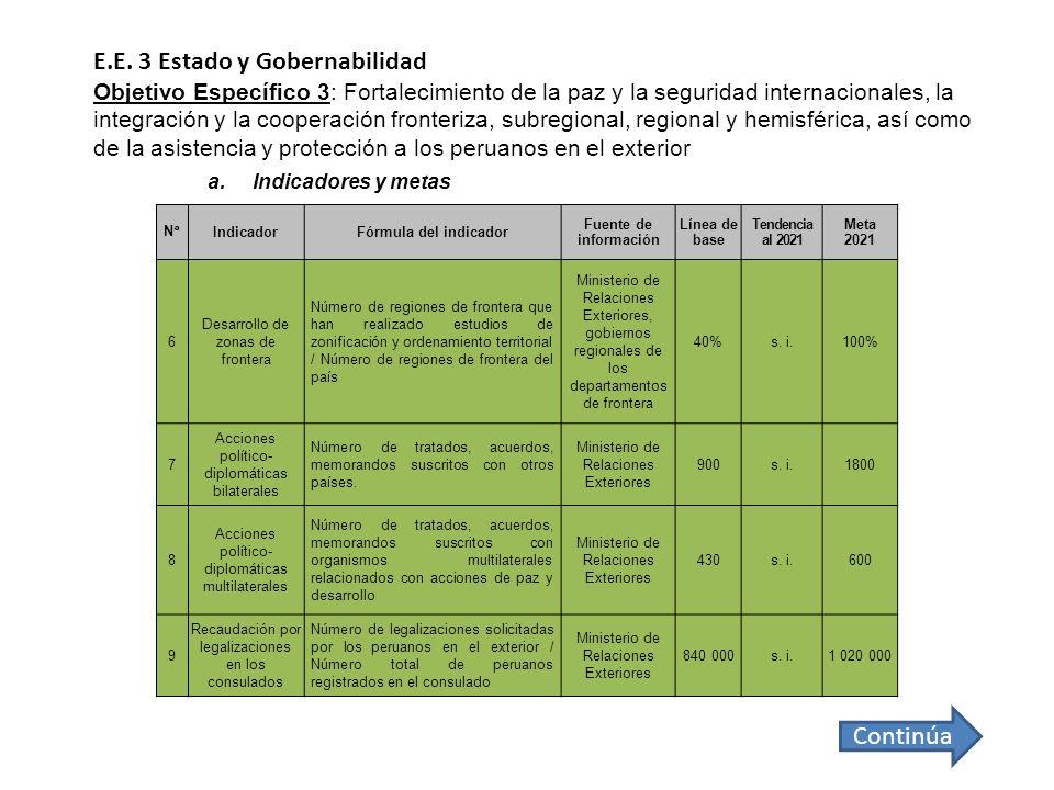 E.E. 3 Estado y Gobernabilidad Objetivo Específico 3: Fortalecimiento de la paz y la seguridad internacionales, la integración y la cooperación fronteriza, subregional, regional y hemisférica, así como de la asistencia y protección a los peruanos en el exterior