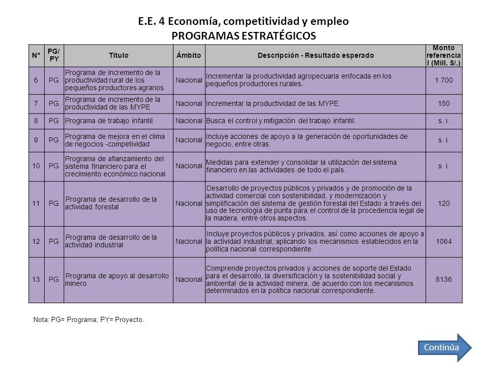 E.E. 4 Economía, competitividad y empleo PROGRAMAS ESTRATÉGICOS