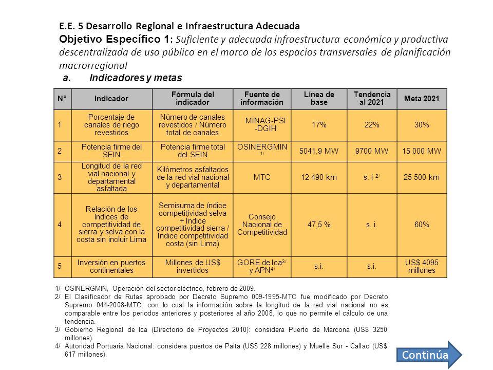 E.E. 5 Desarrollo Regional e Infraestructura Adecuada Objetivo Específico 1: Suficiente y adecuada infraestructura económica y productiva descentralizada de uso público en el marco de los espacios transversales de planificación macrorregional