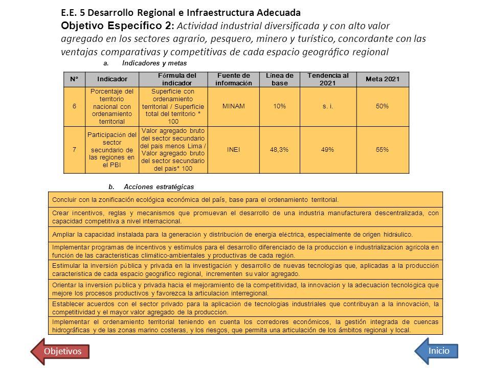 E.E. 5 Desarrollo Regional e Infraestructura Adecuada Objetivo Específico 2: Actividad industrial diversificada y con alto valor agregado en los sectores agrario, pesquero, minero y turístico, concordante con las ventajas comparativas y competitivas de cada espacio geográfico regional