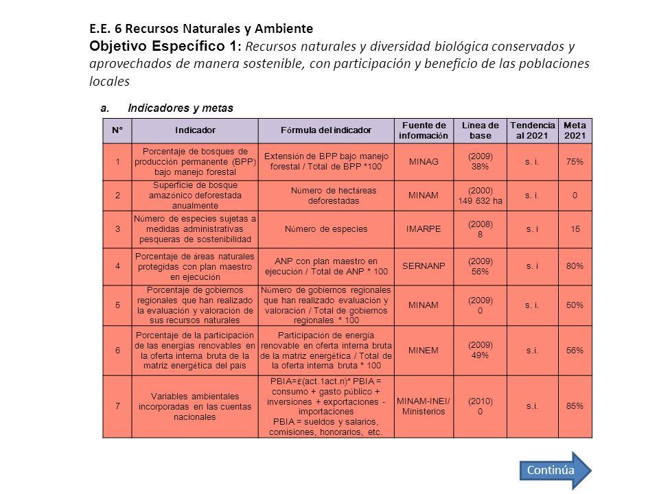 E.E. 6 Recursos Naturales y Ambiente Objetivo Específico 1: Recursos naturales y diversidad biológica conservados y aprovechados de manera sostenible, con participación y beneficio de las poblaciones locales