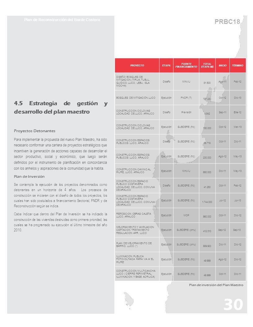 Plan de Reconstrucción del Borde Costero FUENTE FINANCIAMIENTO