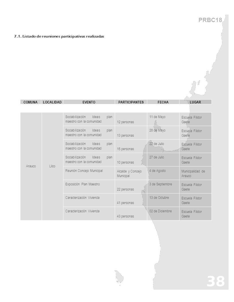 38 PRBC18 7.1. Listado de reuniones participativas realizadas COMUNA