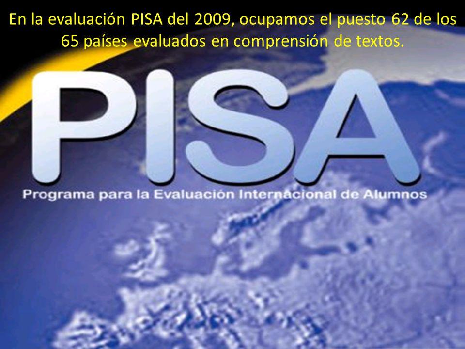 En la evaluación PISA del 2009, ocupamos el puesto 62 de los 65 países evaluados en comprensión de textos.