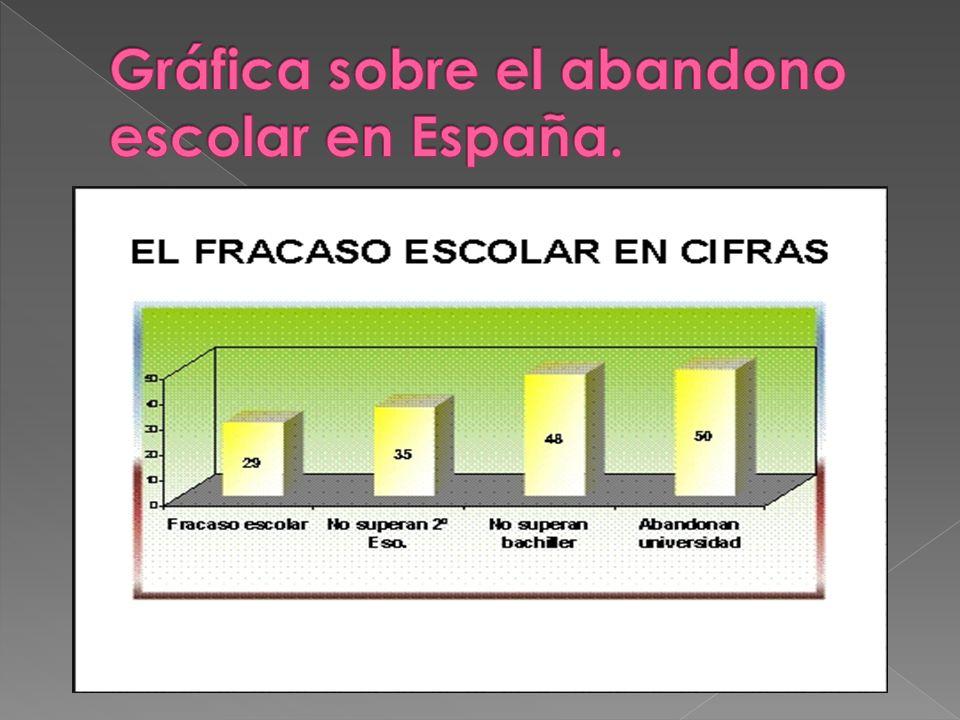 Gráfica sobre el abandono escolar en España.