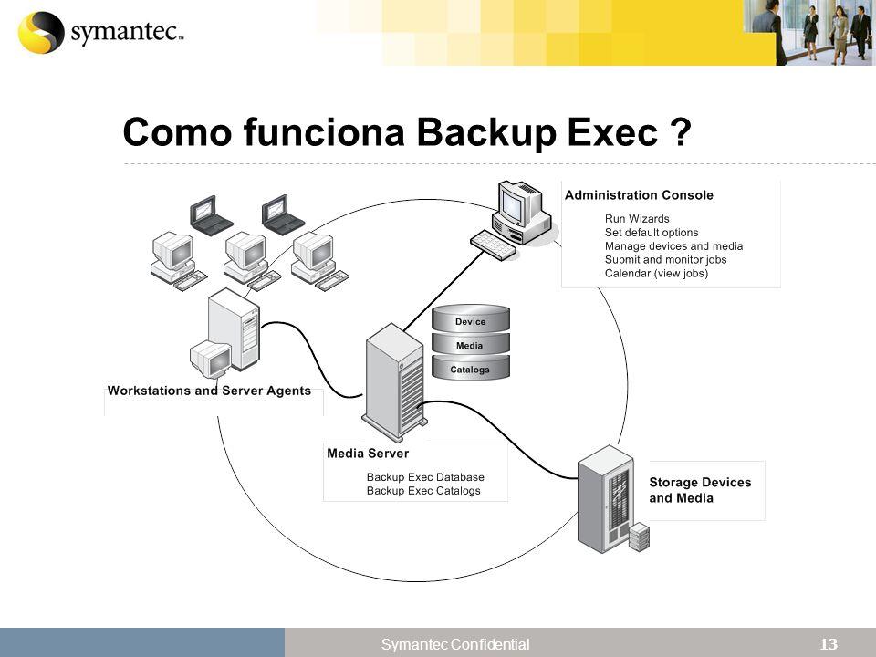Como funciona Backup Exec