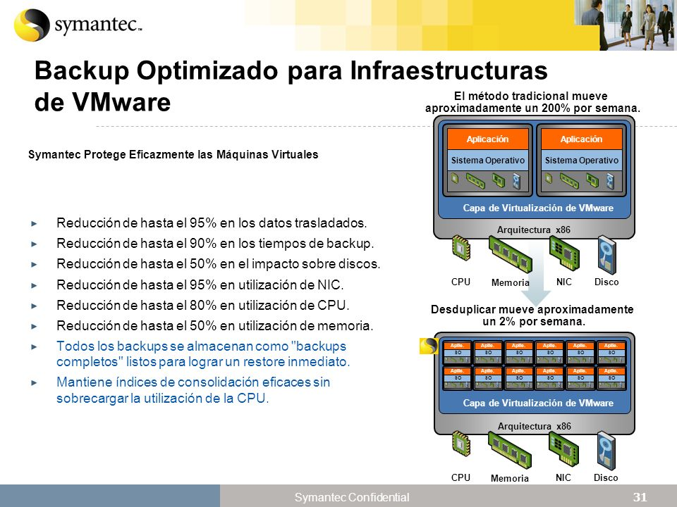 Backup Optimizado para Infraestructuras de VMware