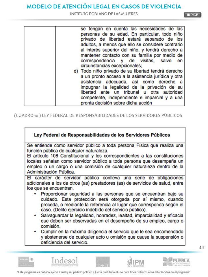 ÍNDICE (CUADRO 10 ) LEY FEDERAL DE RESPONSABILIDADES DE LOS SERVIDORES PÚBLICOS