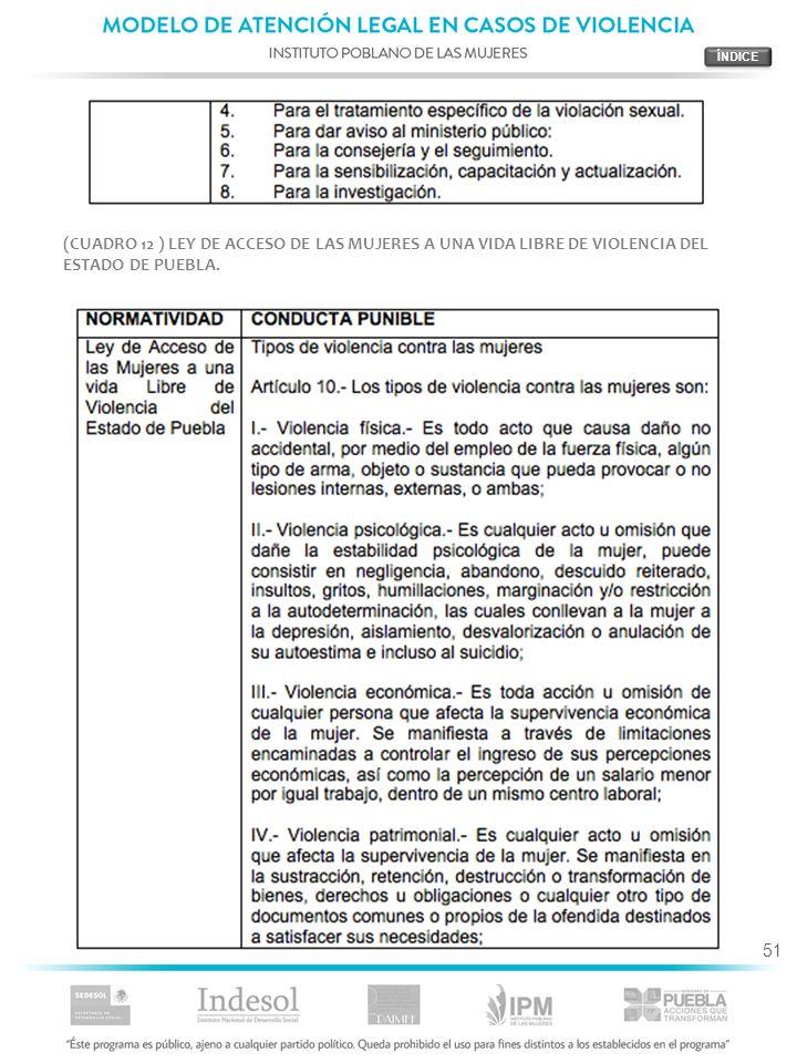 ÍNDICE(CUADRO 12 ) LEY DE ACCESO DE LAS MUJERES A UNA VIDA LIBRE DE VIOLENCIA DEL ESTADO DE PUEBLA.