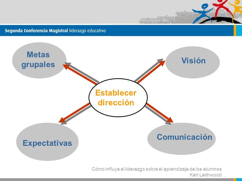 Metas grupales Visión Establecerdirección Comunicación Expectativas