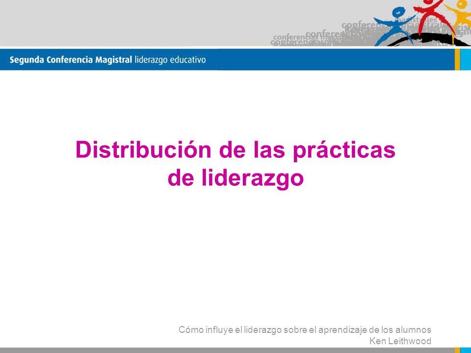 Distribución de las prácticas de liderazgo