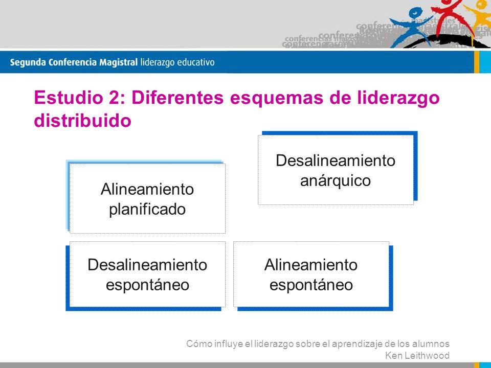 Estudio 2: Diferentes esquemas de liderazgo distribuido