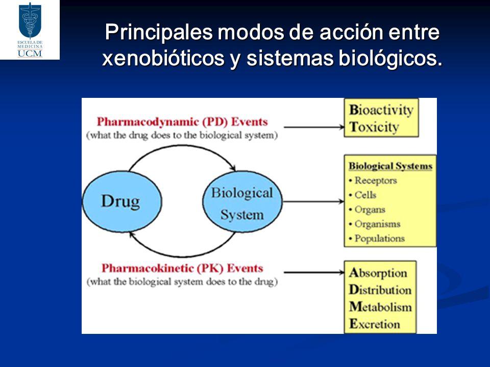Principales modos de acción entre xenobióticos y sistemas biológicos.