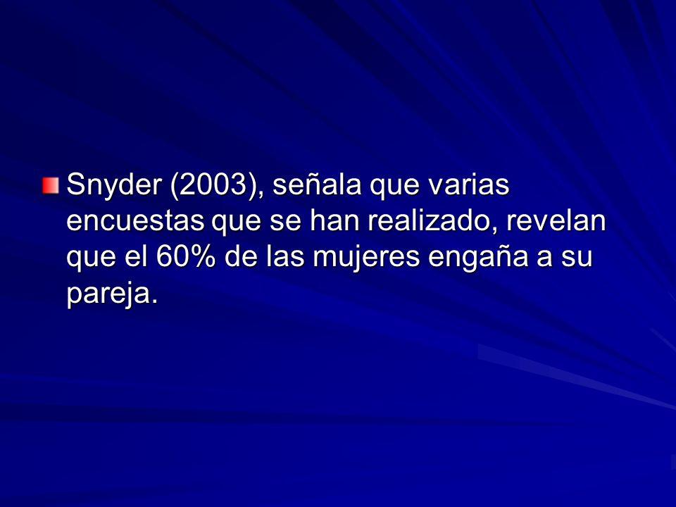 Snyder (2003), señala que varias encuestas que se han realizado, revelan que el 60% de las mujeres engaña a su pareja.
