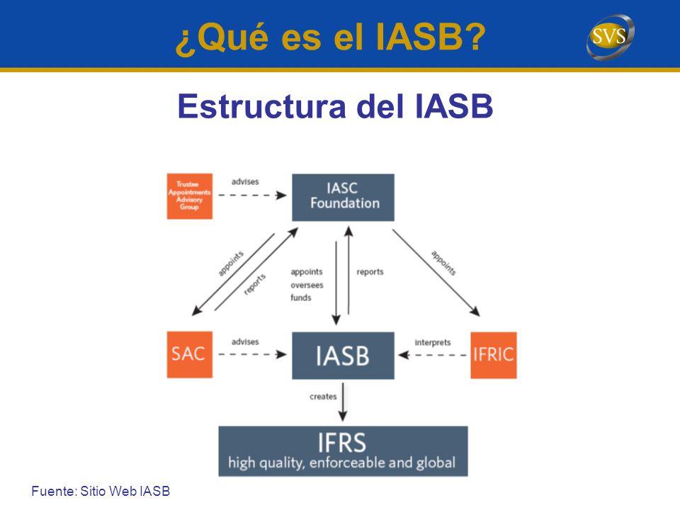 ¿Qué es el IASB Estructura del IASB Fuente: Sitio Web IASB